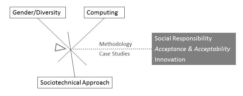The schematic visualises the written text on this page. It shows GeDIS research area at the intersection of Gender/Diversity, Computing and a sociotechnical approach. The focus is on Methodology and Case Studies as well as Social Responsibility, Acceptance and Ability, Innovation.