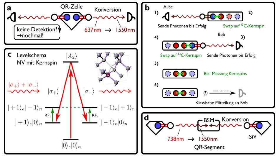 Abb. 1: a) Schema der QR-Zelle, wobei zwei NV-Zentren die stationären Quantenbits bilden. b) Zur Emission von Photonen wird ein optischer Übergang genutzt, der die Polarisation des Photons mit dem Elektronenspin (blau) verschränkt. Nach Detektion des Photons (1) wird der Elektronenspin-Zustand auf den Kernspinspeicher (rot) mit längerer Kohärenzzeit übertragen (2). Ein weiteres Photon aus einem zweiten NV wird an Bob gesendet (3), ebenfalls mit anschließender Übertragung auf einen Kernspin im Erfolgsfall (4). Eine Bellmessung an den Kernspins (5) und eine Mitteilung an Bob schließt das Protokoll ab (6). c) Niveauschema eines NV-Zentrums kombiniert mit einem benachbarten 13C Kernspin. Eingezeichnet sind die optischen Übergänge (rot) zur Erzeugung der Spin-Photon-Verschränkung und die Radiofrequenz-Übergänge zur Übertragung in den Kernspin (grün). d) Schema eines QR Segments zur Erzeugung eines verschränkten Zustands zweier stationärer Quantenbits basierend auf SiV-Zentren durch Bell-Zustandsmessungen von Photonen, die mit internen Speicherzuständen verschränkt sind.