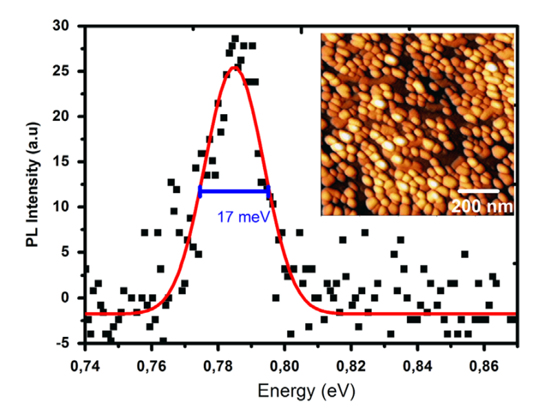 Photoluminescence spectrum of the InAs QD layer embedded in InAlGaAs measured at 10 K. The inset shows a 1x1 μm2 AFM scan of an uncapped self-organized InAs QDs structure.