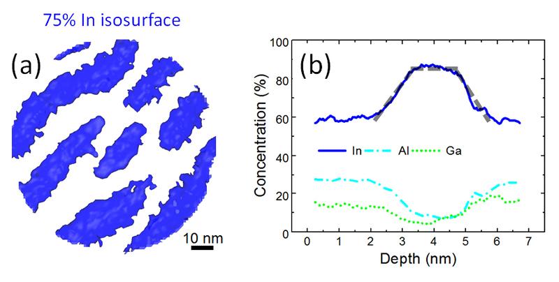 Abb. 6: Atomic probe tomography von InAs/InAlGaAs/InP QP Strukturen: (a) Aufsicht der In Atomverteilung einer Isooberfläche entsprechend einer In Konzentration von 75%; (b) Konzentration bestimmter Atomsorten über die Höhe eines QP.