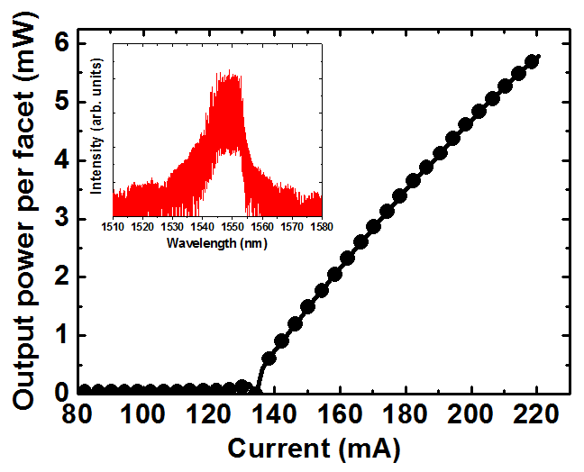 Light output vs drive current of 2.4 mm long cavity and 2 μm wide as cleaved ridge waveguide laser with single QD layer in the active region measured at 11°C. The inset shows the emission spectrum.