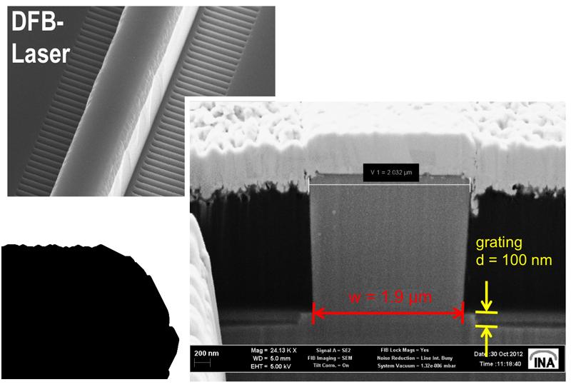REM-Ansichten eines Stegwellenleiter-Lasers mit lateralen Rückkkopplungsgittern. Der Querschnitt wurde mit einer fokussierten Ionenstrahlanlage (dual-beam FIB) hergestellt.