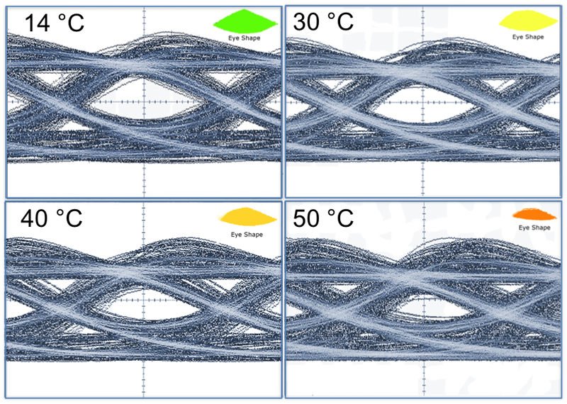 Eye diagrams of 338 µm long QD laser operated at different temperatures and at a modulation speed of 25 GBit/s (direct modulation) (in cooperation with Technion, Israel).
