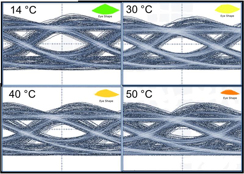 Augendiagramme eines 338 µm langen QD-Lasers, die bei verschiedenen Betriebstemperaturen und einer Modulationsrate von 25 GBit/s gemessen wurden (Direktmodulation) (Kooperation mit Technion, Israel).