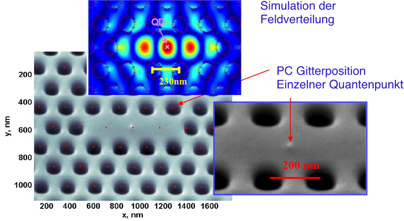 Nano cavity positioned at the location of a quantum dot (in cooperation with Thales)