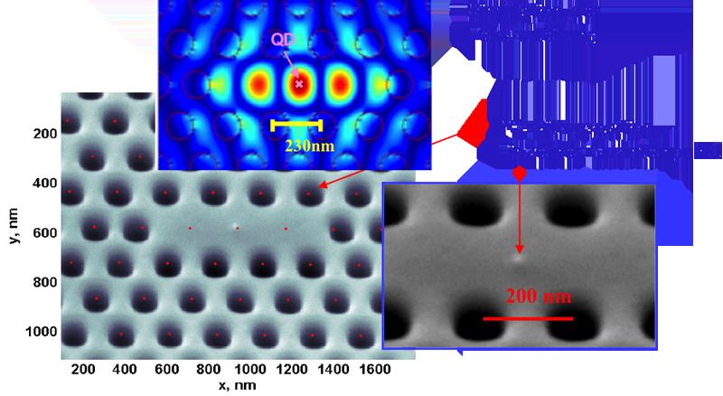 Nanokavität positioniert über einen Quantenpunkt (in Kooperation mit Thales)