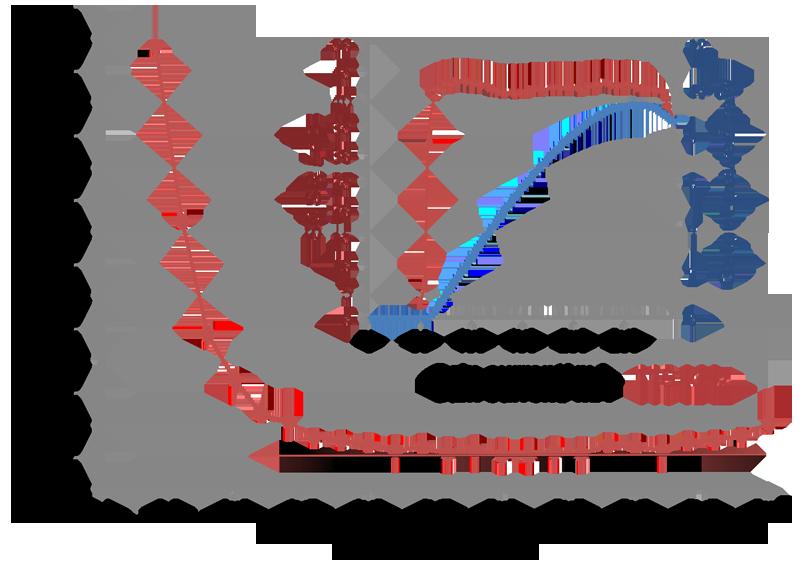 Abhängigkeit der Linienbreite eines Quantenpunkt-DFB-Lasers vom Betriebsstrom