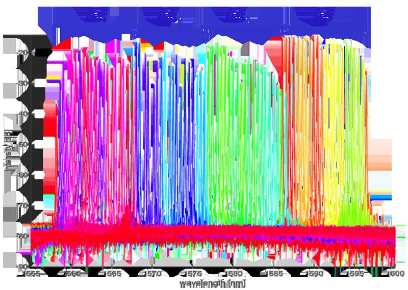 Über die Gitterperiode und thermisch abgestimmte Emissionsspektren des Laserarrays