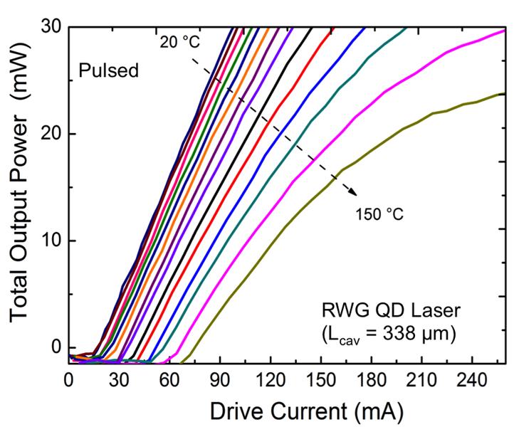Kennlinien eines Stegwellenleiter-Quantenpunkt-Laser bei verschiedenen Wärmesenkentemperaturen (gepulster Betrieb)