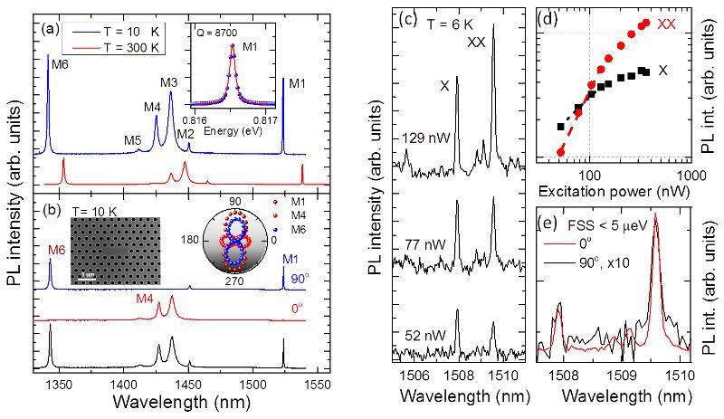 (a) μ-PL-Spektren des L3 photonischen Kristallen (PK) Mikroresonator bei 10 K (rote Linie) und 300 K (schwarze Linie) mit einer Laseranregungsleistung von 70 μW. (b) μ-PL-Spektren des L3 PK Mikroresonator: schwarze Linie ohne Polarisation, rote Linie mit horizontaler Polarisation und blaue Linie mit vertikaler Polarisation. Einsätze: SEM-Bild des L3 PK Mikroresonator. (c) μ-PL-Spektren eines einzigen QPktes bei drei verschiedenen Laserleistungen aufgenommen, zeigt exzitonische (X) und biexzitonische (XX) Emissionslinien. (d) X- und XX-PL-Intensitäten als Funktion der Laseranregungsleistung. Die gepunkteten und gestrichelten Linien passen sich einer Steigung von 0,8 und 1,7 an. (e) X und XX Übergänge aufgezeichnet bei 0° (rot) und 90° (schwarz) Polarisationswinkel, zeigt verschwindende Feinstrukturaufspaltung.