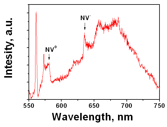 Fig. 2: PL spectrum of NCD nanopillar.