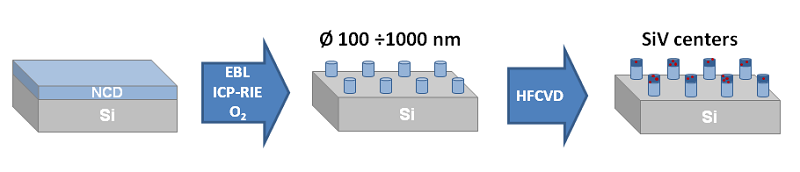 Fig. 7: Schematic diagram of the fabrication process of diamond nanopillars with incorporated SiV centers.