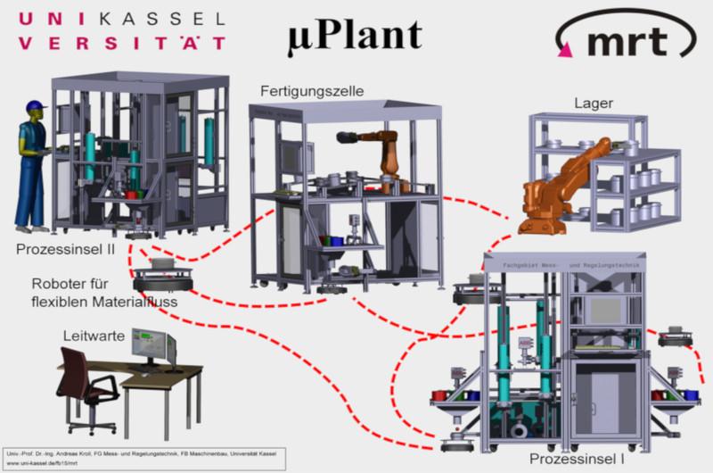 Übersichtsschema µPlant
